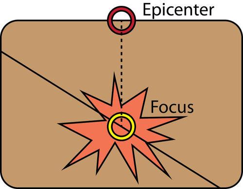Diagrama mostrando o epicentro diretamente acima do foco