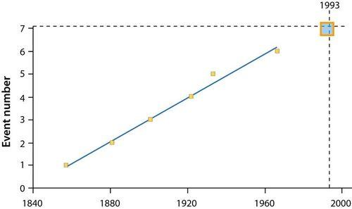 Gráfico mostrando o número do evento aumentando constantemente ao longo do tempo