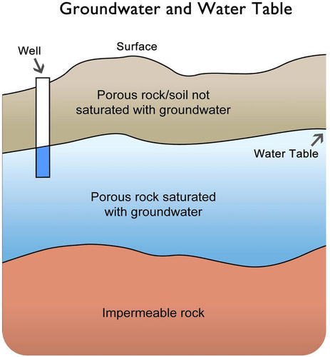 Simple diagram of groundwater and water table. There are three layers on the diagram: on the bottom is impermeable rock, above this is porous rock saturated with groundwater, and on top is porous rock/soil not saturated with ground water. The water table is the border between these top two levels.