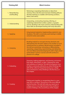 Table showing Bloom's Taxonomy Skills and Descriptions