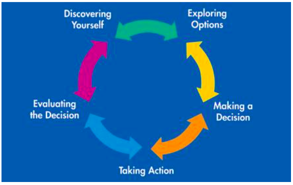 Circular Flow Chart with the following steps:  Discovering Yourself, Exploring Options, Making a Decision, Taking Action, and Evaluating the Decision,.