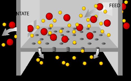 Diagram of filtration