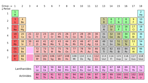 Atomic number chemistry for non majors the periodic table lists atomic numbers urtaz Choice Image