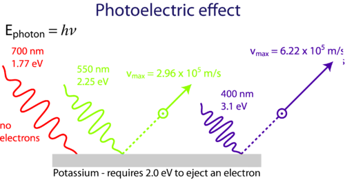 Diagram of the photoelectric effect