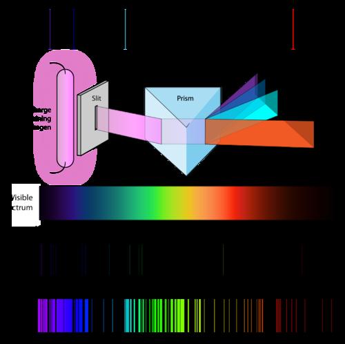 Atomic Emission Spectra | Chemistry for Non-Majors