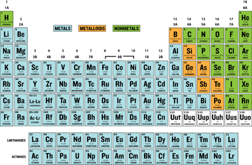 Metals Chemistry For Non Majors