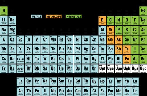 Nonmetals Chemistry For Non Majors