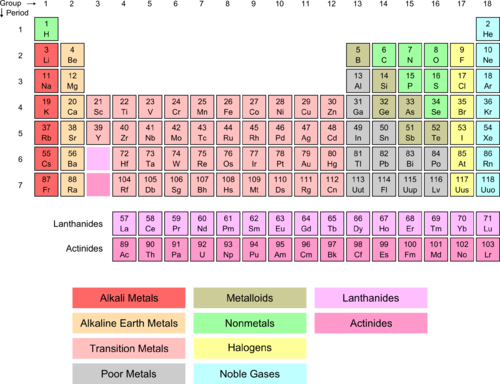 Lanthanides and actinides on the periodic table