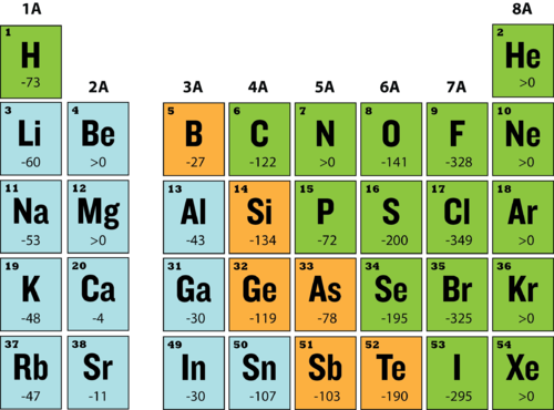 Electron Affinity Chemistry For Non Majors