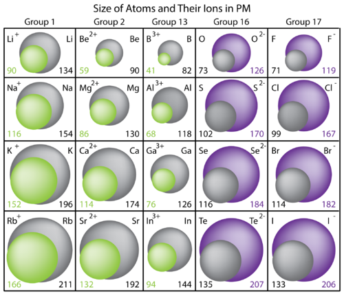 Table of atomic and ionic radii