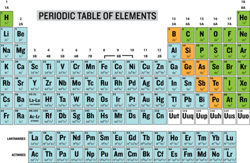 Chemical nomenclature chemistry for non majors the periodic table urtaz Image collections