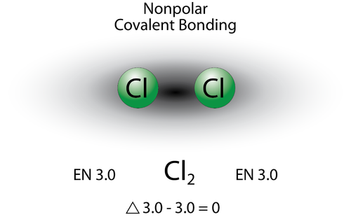 Bond Polarity Chemistry For Non Majors
