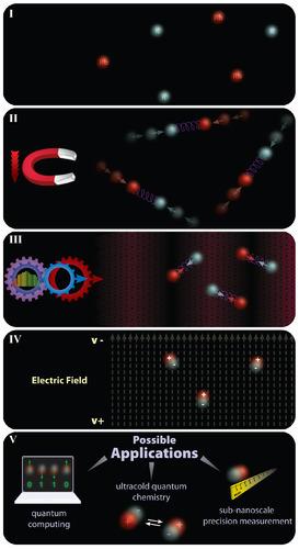 Polar Molecules Chemistry For Non Majors