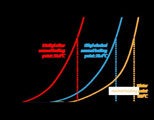 Vapor Pressure Curves