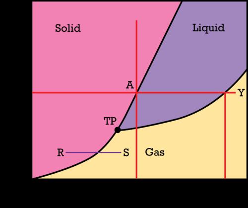 General Phase Diagrams