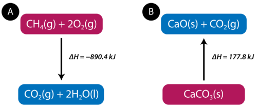 Thermochemical Equation | Chemistry for Non-Majors