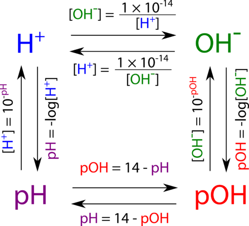 Illustration of the relationships between pH, pOH, [OH], and [H]