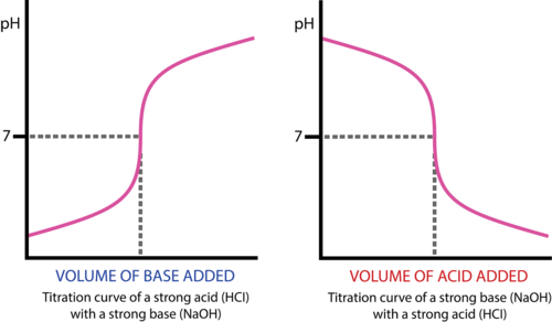 Titration curves of strong acids and strong bases