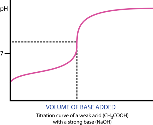 how to draw a titration curve