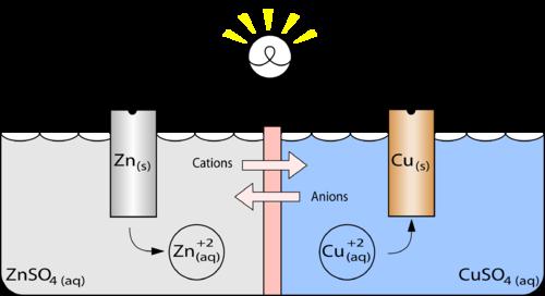 Electrochemistry | Chemistry for Non-Majors