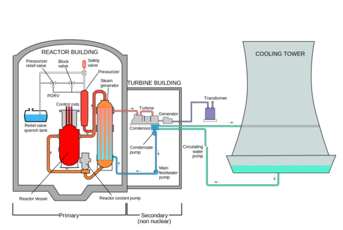 Nuclear Power Generation | Chemistry for Non-MajorsLumen Learning