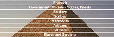 The Egyptian social pyramid