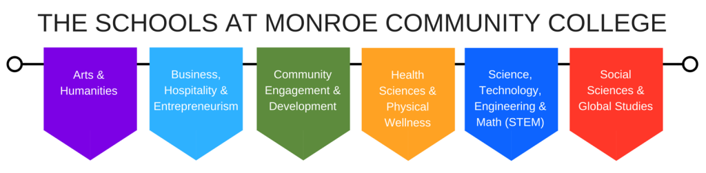 The Schools at Monroe Community College