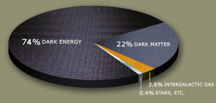 Pie chart with the following proportions: 74 percent dark energy, 22 percent dark matter, 3.6 percent intergalactic gas, and 0.4 percent stars, etc.
