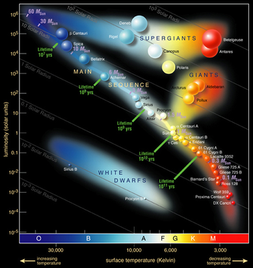 Hertzsprung-Russel Diagram identifying many well known stars in the Milky Way galaxy. Stars are organized by two different qualities: luminosity (in solar units) and surface temperature (in Kelvin). Categories include white dwarfs, main sequence, giants, and supergiants.
