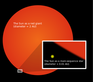 The sun as a red giant has a diameter equaling 2 AU. The sun as a main-sequence star has a diameter of 0.01 AU