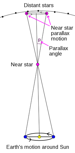 The apparent motion of a near by star is a small ellipse in the sky relative to background stars over the period of a year. The angle representing major axis radius of the elliptical path is the parallax angle. The minor axis radius angle is simply related to the direction of the star relative to the earth's orbital axis. Stars near the north and south poles will make perfect circles, while stars near the ecliptic will make flat ellipses.