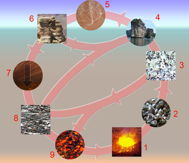 The rock cycle. Melting creates magma, which crystallizes (freezing of rock) into igneous rocks. Rocks are eroded. Sedimentation creates sediments and sedimentary rocks from both metamorphic and igneous rocks. Tectonic burial and metamorphism create metamorphic rocks. All rock types can be turned into the other two rock types, as well as another rock of the same type.