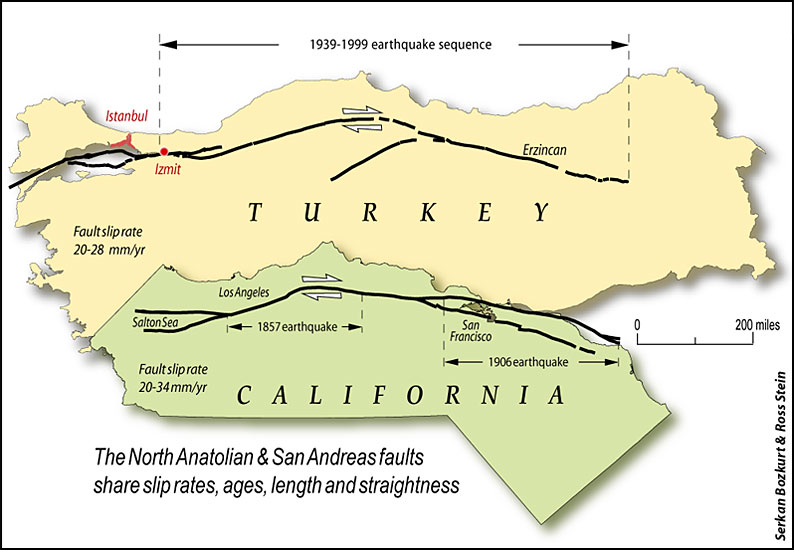Comparison of the North Anatolian (Turkey) and San Andreas (California) faults. They share slip rates, ages, length, and straightness. The fault slip rate is 20 to 28 millimeters per year. The earthquake sequence in Turkey spans from 1939 to 1999. In California, there are two notable earthquakes: 1857 and 1906. The fault in Turkey runs east to west, while the fault in California runs north to south. To make the comparison more apparent, California has been rotated 90 degrees in the image.