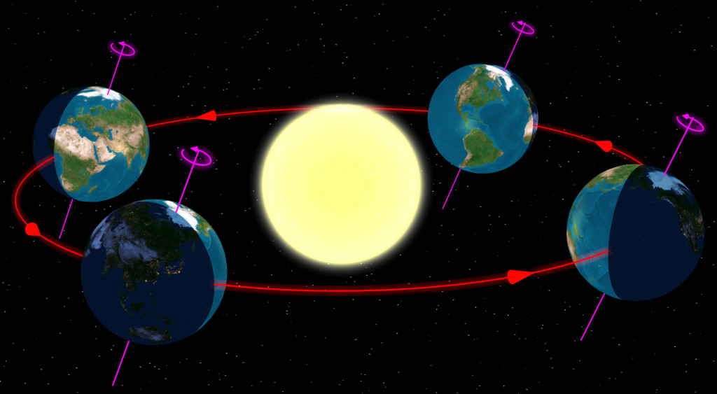 The Earth at the start of the 4 (astronomical) seasons as seen from the north and ignoring the atmosphere (no clouds, no twilight).