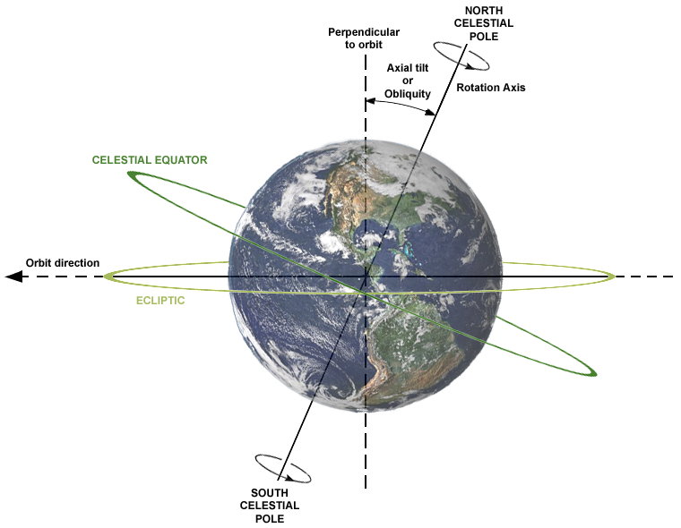 Description of relations between Axial tilt (or Obliquity), rotation axis, plane of orbit, celestial equator and ecliptic. Earth is shown as viewed from the Sun; the orbit direction is counter-clockwise (to the left).