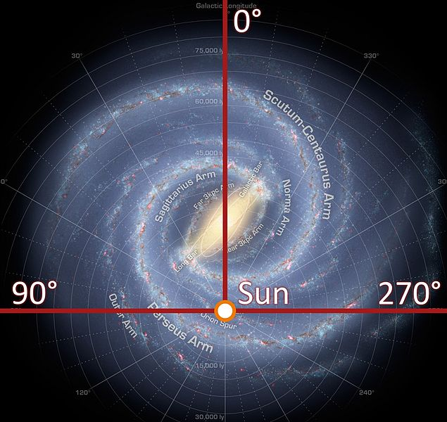 Grid added to annotated milky way