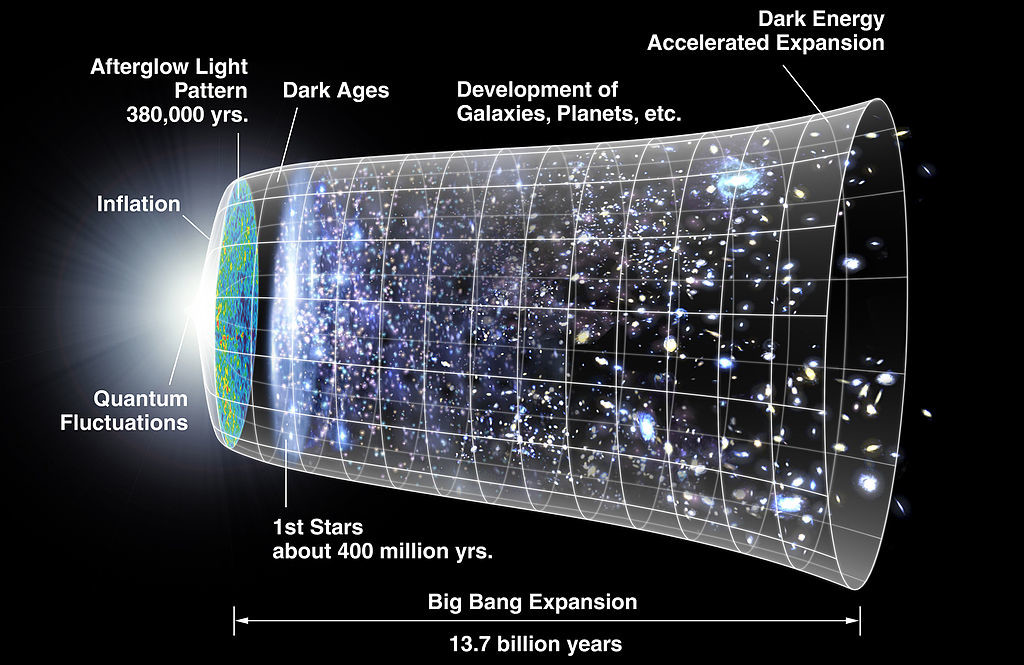 Timeline of the universe measuring the big bang expansion over a time period of 13.7 billion years. The initial point of the universe began with quantum fluctuations and inflation. This was followed by the Afterglow light patter, which lasted approximately 380,000 years. There was a period of a darkness, and then the first stars appeared about 400 million years later. Since then, galaxies and planets have developed as dark energy has accelerated expansion.