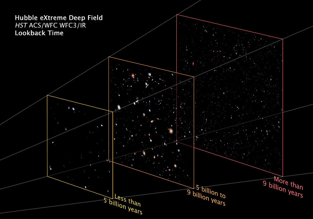 This illustration separates the XDF into three planes showing foreground, background, and very far background galaxies. These divisions reflect different epochs in the evolving universe. Fully mature galaxies are in the foreground plane that shows galaxies as they looked fewer than 5 billion years ago. The universe is rich in evolving, nearly mature galaxies from 5 to 9 billion years ago. Beyond 9 billion years the universe is awash in compact galaxies and proto-galaxies, blazing with young stars.