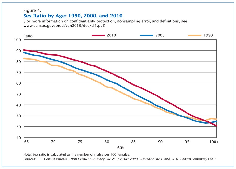 A line graph depicting the narrowing percentage by which women outlive men, years 1990, 2000, and 2010.