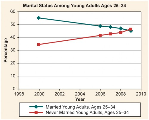 A table showing the percentage of young adults ages 25-34 married vs. never married, years 2000, 2006, 2007, 2008, 2009.