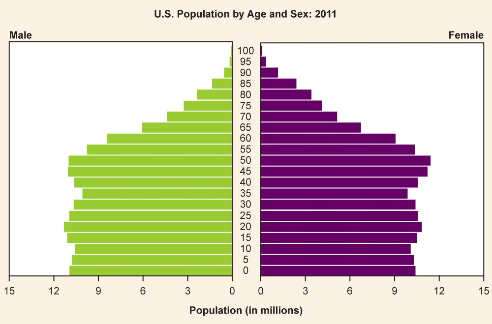 A pyramid graph depicting the 2011 population of the United States, grouped by age.