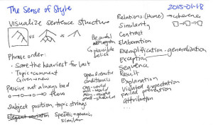 Handwritten notecard reflecting the reader's thoughts while reading A Sense of Style