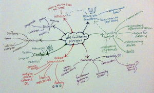 "Photo of a Mindmap drawn on a whiteboard with different colored markers. The center of the cluster is ""Wiki facilitation principles"" with branching ideas from there."