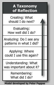 "A Single Column Table Labeled ""A Taxonomy on Reflection."" From the bottom up, the cells read ""Remembering: What did I do?"", ""Understanding: What was important about it?"", '""Applying: Where could I use this again?"", ""Evaluating: How well did I do?"", and ""Creating: What should I do next?"" An arrow points from the bottom cell up the list to the top cell."