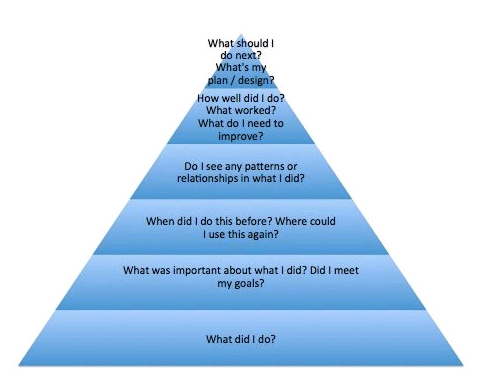 "Drawing of a blue pyramid. On each level of the pyramid, from bottom to top, are the labels ""What did I do?"", ""What was important about what I did? Did I meet my goals?"", ""When did I do this before? Where could I use this again?"", ""Do I see any patterns or relationships in what I did?"", ""How well did I do? What worked? What do I need to improve on?"", and ""What should I do next? What's my plan/design?"""