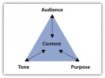 "A drawing of a equilateral triangle, shaded blue-gray. In the center, it's labeled ""Content."" The three corners are labeled, from the top, ""Audience,"" ""Purpose,"" and ""Tone."" Each of the corner labels is connected to the word ""Content"" in the middle with double-pointed arrows."