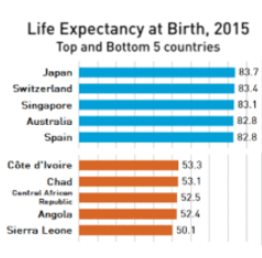 Life Expectancy at Birth, 2015. Top and Bottom 5 Countries. Source: WHO