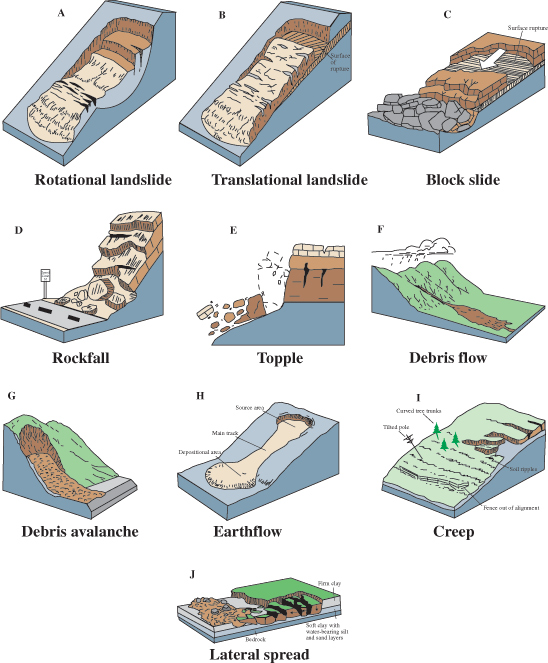 Reading landslide types and processes geology figure 3 these schematics illustrate the major types of landslide movement ccuart Choice Image