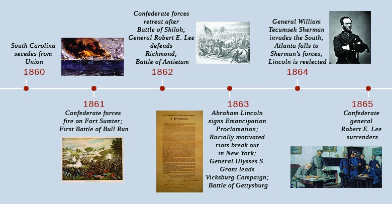The Origins And Outbreak Of The Civil War Us History I Daniel