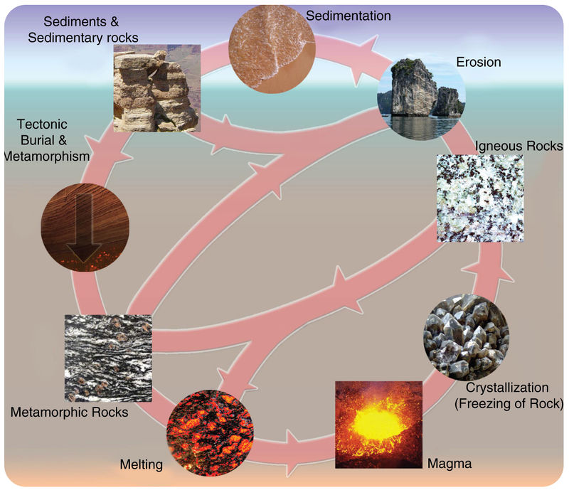 Types Of Rocks Earth Science